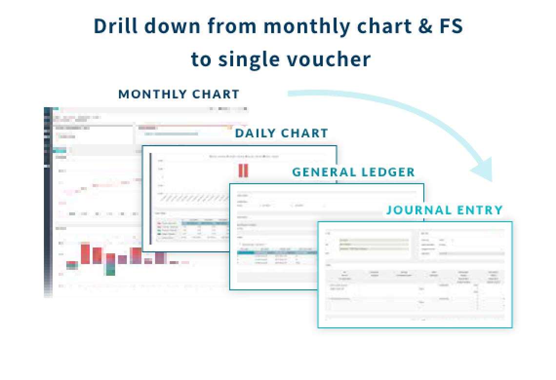 月次チャートから仕訳までドリルダウン段階的に自計化(コソーシング)