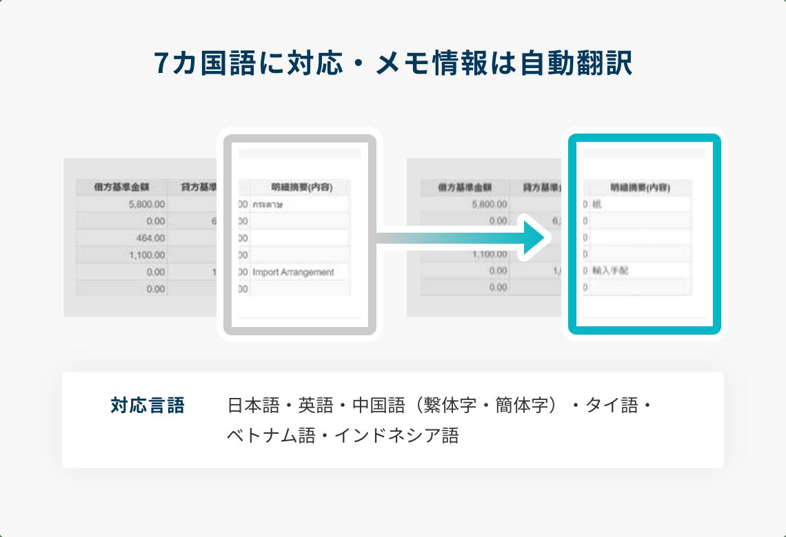 7カ国語に対応・メモ情報は自動翻訳