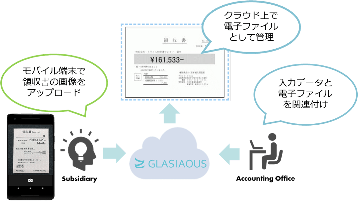 glasiaous=