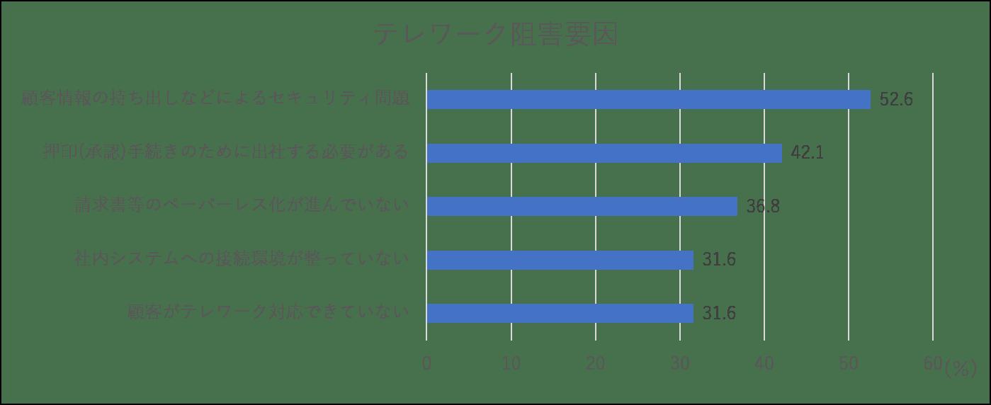 持続化給付金の対象かどうかを判定するためのGLASIAOUSグラシアスの画面