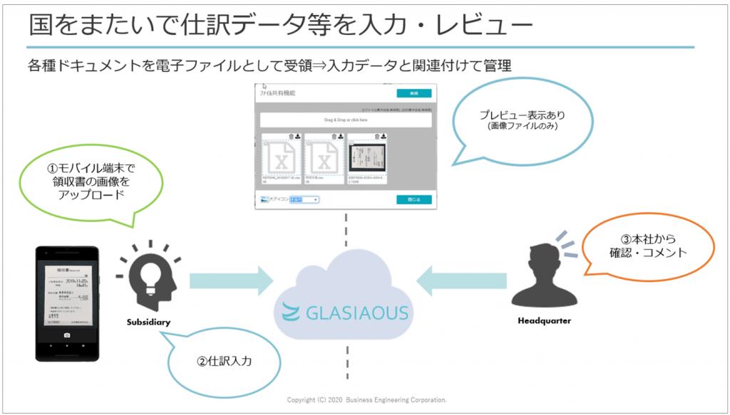 GLASIAOUSの操作イメージ